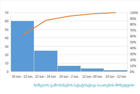 ხინკლის გამოძახება , ხინკალი გამოძახებით 599 06 91 51 საათების სტატისტიკა